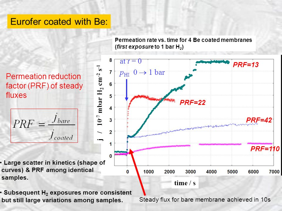 Eurofer coated with Be: at t = 0 p HI 0 1 bar time / s j / mbar H 2 cm -2 s -1 Permeation reduction factor (PRF) of steady fluxes Permeation rate vs.