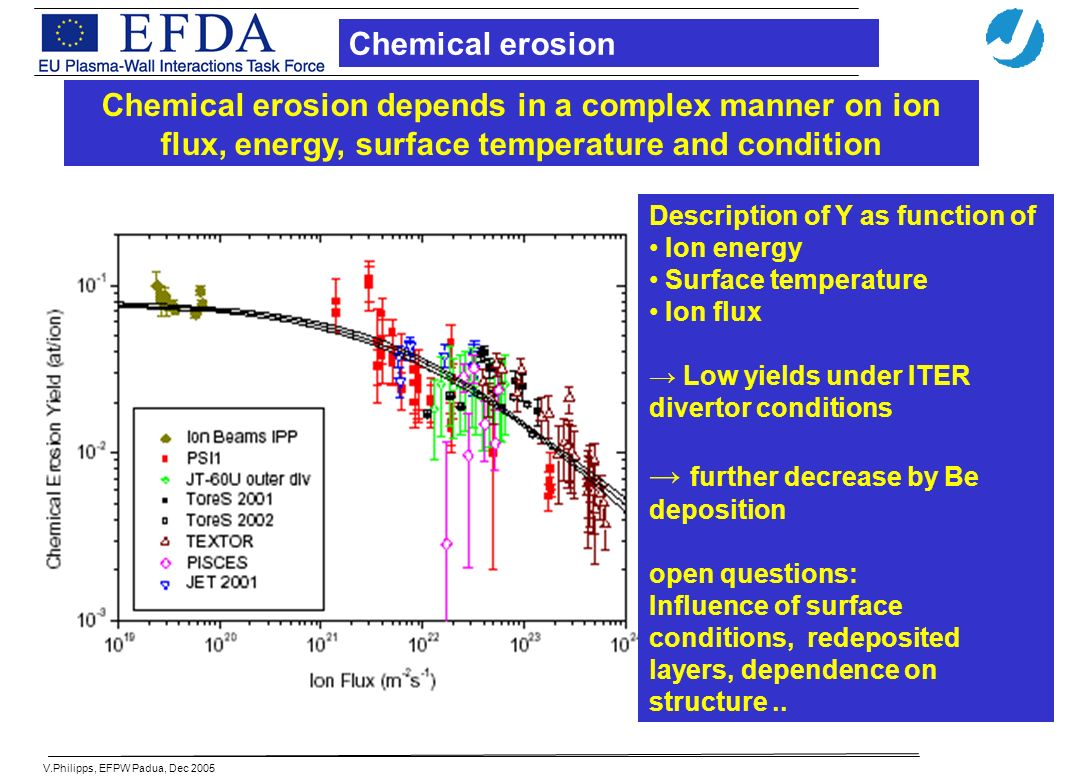 V.Philipps, EFPW Padua, Dec 2005 Description of Y as function of Ion energy Surface temperature Ion flux Low yields under ITER divertor conditions further decrease by Be deposition open questions: Influence of surface conditions, redeposited layers, dependence on structure..