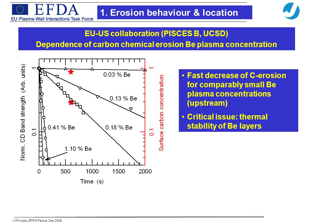 V.Philipps, EFPW Padua, Dec 2005 Introduction Fast decrease of C-erosion for comparably small Be plasma concentrations (upstream) Critical issue: thermal stability of Be layers EU-US collaboration (PISCES B, UCSD) Dependence of carbon chemical erosion Be plasma concentration 1.