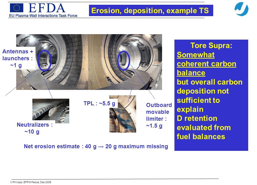 V.Philipps, EFPW Padua, Dec 2005 Neutralizers : ~10 g TPL : ~5.5 g Outboard movable limiter : ~1.5 g Net erosion estimate : 40 g 20 g maximum missing
