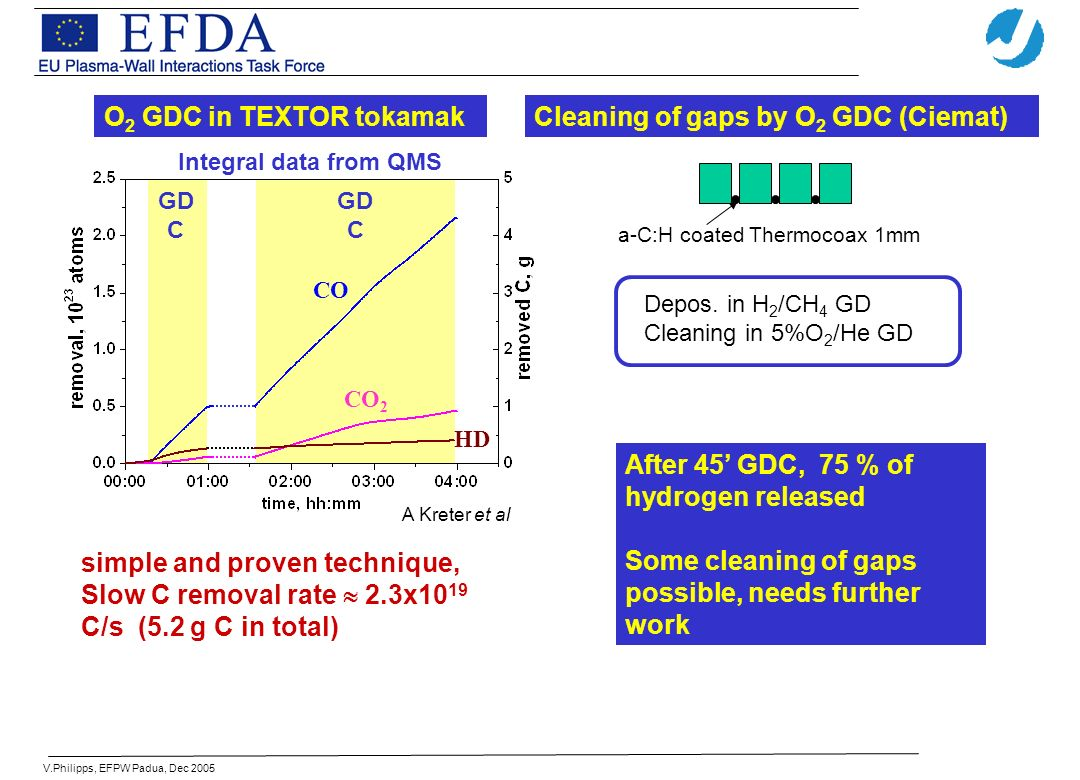 V.Philipps, EFPW Padua, Dec 2005 simple and proven technique, Slow C removal rate 2.3x10 19 C/s (5.2 g C in total) GD C Integral data from QMS CO CO 2