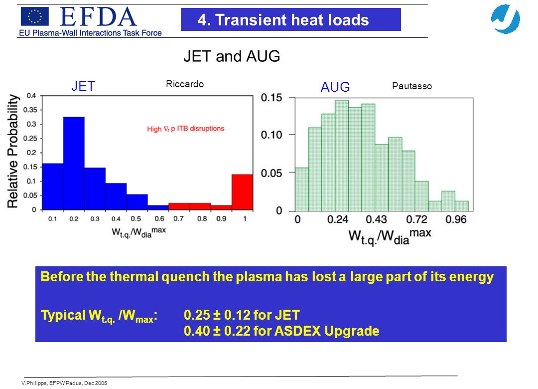 V.Philipps, EFPW Padua, Dec 2005 Before the thermal quench the plasma has lost a large part of its energy Typical W t.q.