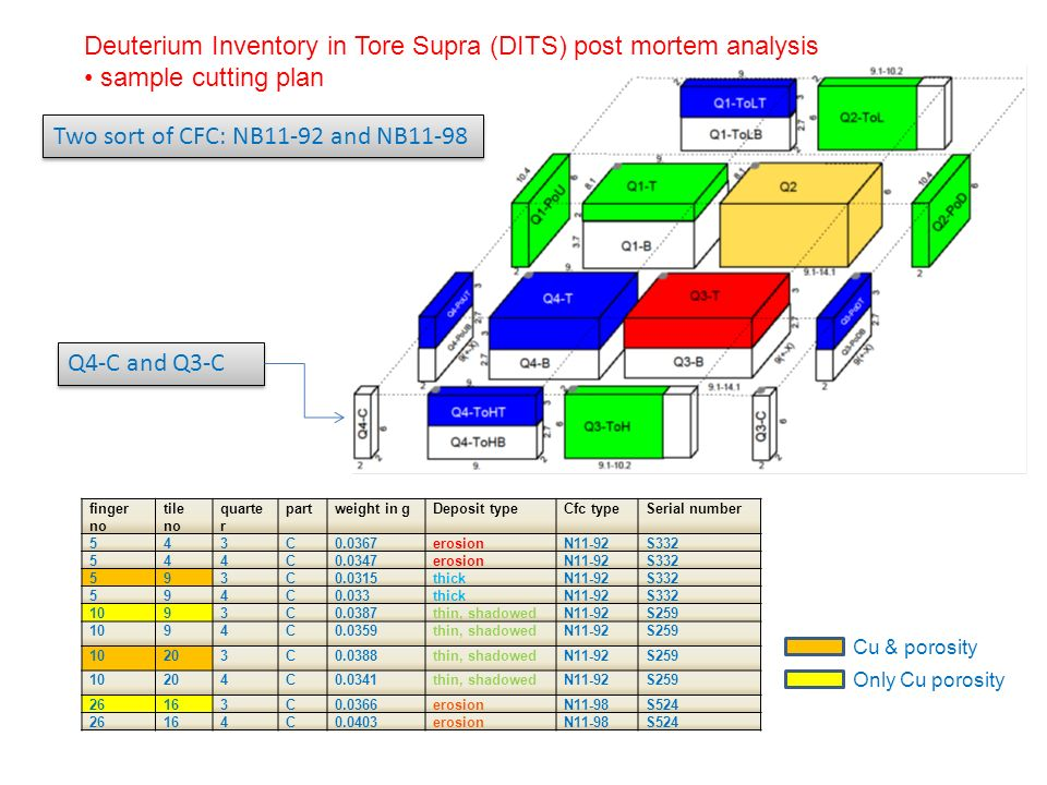 Q4-C and Q3-C Two sort of CFC: NB11-92 and NB11-98 Deuterium Inventory in Tore Supra (DITS) post mortem analysis sample cutting plan finger no tile no quarte r partweight in gDeposit typeCfc typeSerial number 543C0.0367erosionN11-92S332 544C0.0347erosionN11-92S332 593C0.0315thickN11-92S332 594C0.033thickN11-92S332 1093C0.0387thin, shadowedN11-92S259 1094C0.0359thin, shadowedN11-92S259 10203C0.0388thin, shadowedN11-92S259 10204C0.0341thin, shadowedN11-92S259 26163C0.0366erosionN11-98S524 26164C0.0403erosionN11-98S524 Cu & porosity Only Cu porosity