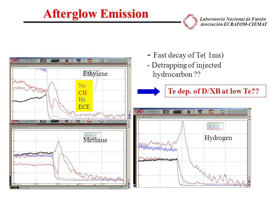 Laboratorio Nacional de Fusión Asociación EURATOM-CIEMAT Afterglow Emission Ethylene Methane Hydrogen - Fast decay of Te( 1ms) - Detrapping of injecte