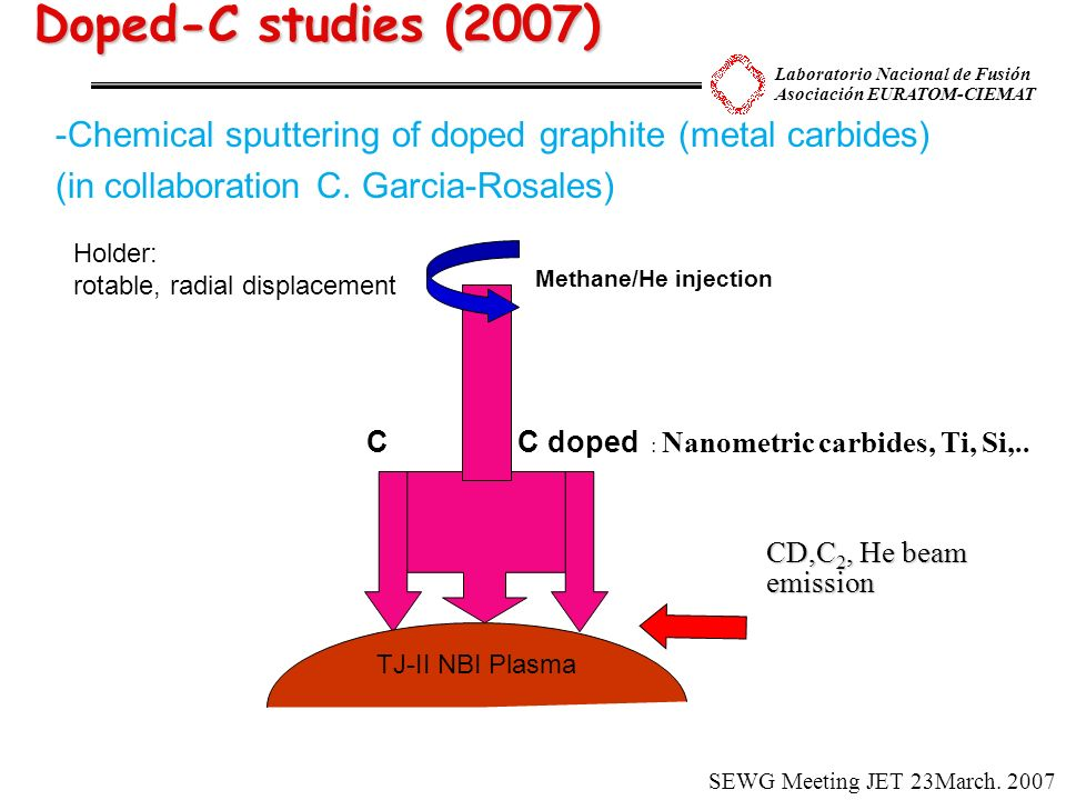 Laboratorio Nacional de Fusión Asociación EURATOM-CIEMAT Doped-C studies (2007) CD,C 2, He beam emission -Chemical sputtering of doped graphite (metal