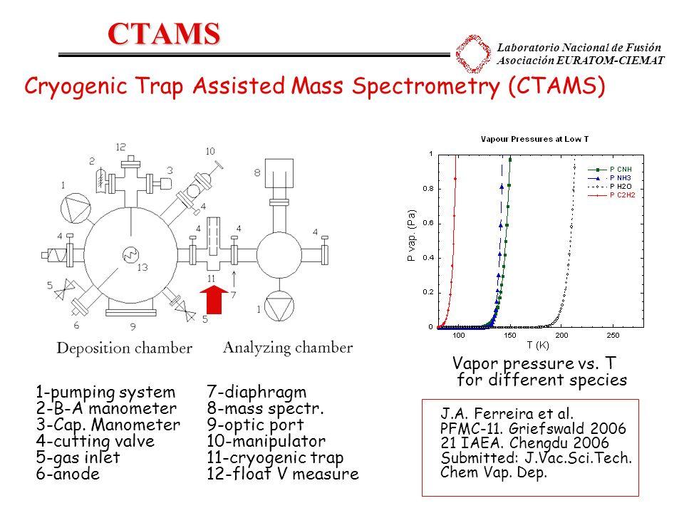Laboratorio Nacional de Fusión Asociación EURATOM-CIEMAT Cryogenic Trap Assisted Mass Spectrometry (CTAMS) 1-pumping system7-diaphragm 2-B-A manometer