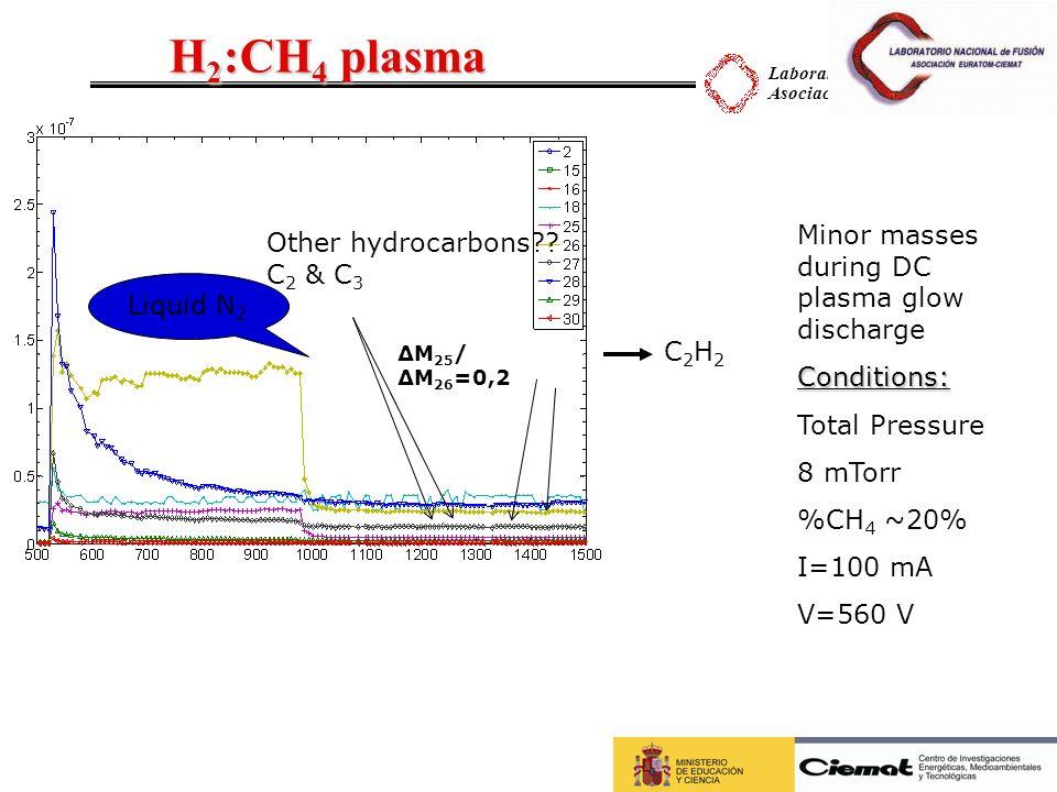 Laboratorio Nacional de Fusión Asociación EURATOM-CIEMAT H 2 :CH 4 plasma Liquid N 2 Minor masses during DC plasma glow dischargeConditions: Total Pre
