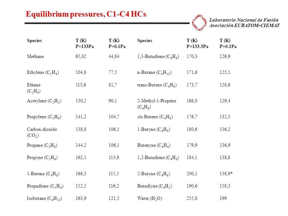 Laboratorio Nacional de Fusión Asociación EURATOM-CIEMAT Equilibrium pressures, C1-C4 HCs Table I: Equilibrium temperatures at two pressure values of