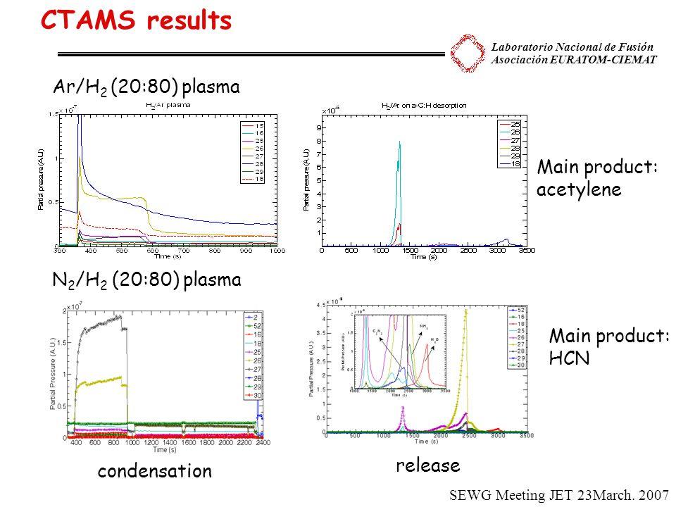 Laboratorio Nacional de Fusión Asociación EURATOM-CIEMAT CTAMS results Ar/H 2 (20:80) plasma N 2 /H 2 (20:80) plasma condensation release Main product