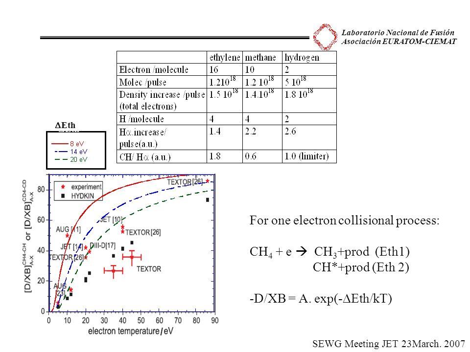 Laboratorio Nacional de Fusión Asociación EURATOM-CIEMAT SEWG Meeting JET 23March. 2007 For one electron collisional process: CH 4 + e CH 3 +prod (Eth