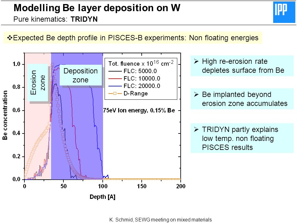 K. Schmid, SEWG meeting on mixed materials Modelling Be layer deposition on W Pure kinematics: TRIDYN Expected Be depth profile in PISCES-B experiment