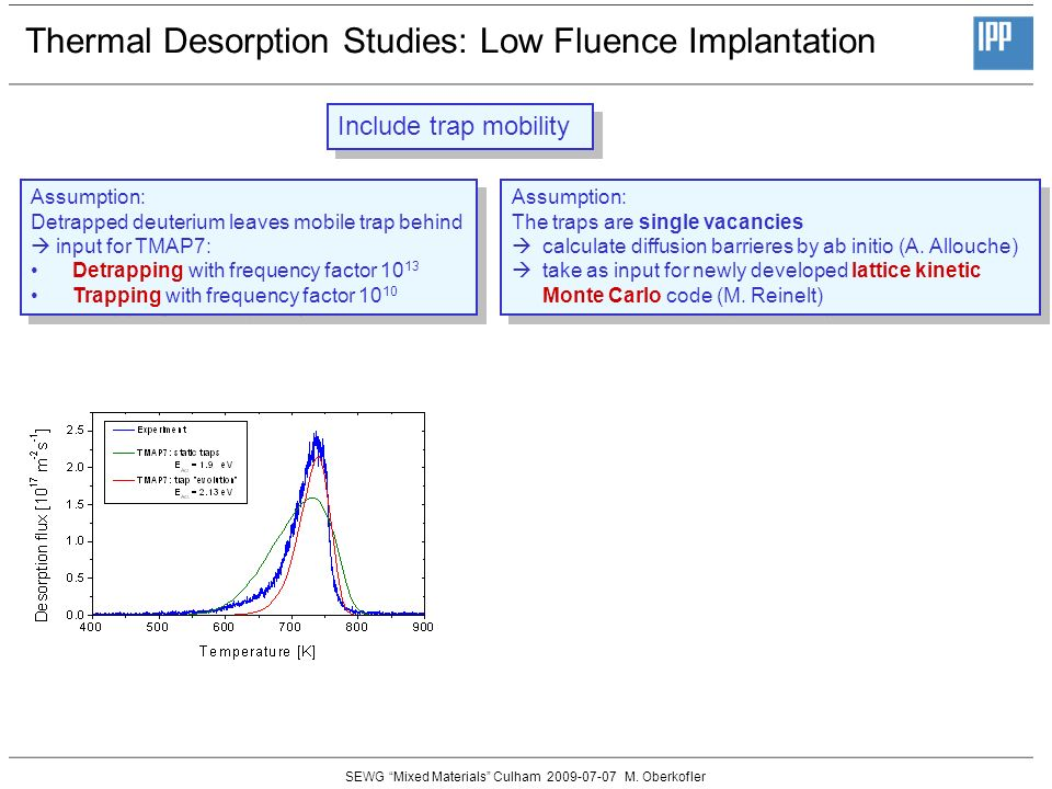 SEWG Mixed Materials Culham 2009-07-07 M. Oberkofler Thermal Desorption Studies: Low Fluence Implantation Assumption: Detrapped deuterium leaves mobil