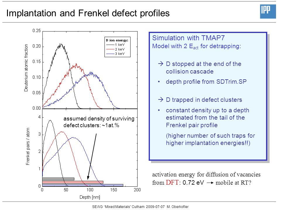 SEWG Mixed Materials Culham 2009-07-07 M. Oberkofler Implantation and Frenkel defect profiles Simulation with TMAP7 Model with 2 E act for detrapping: