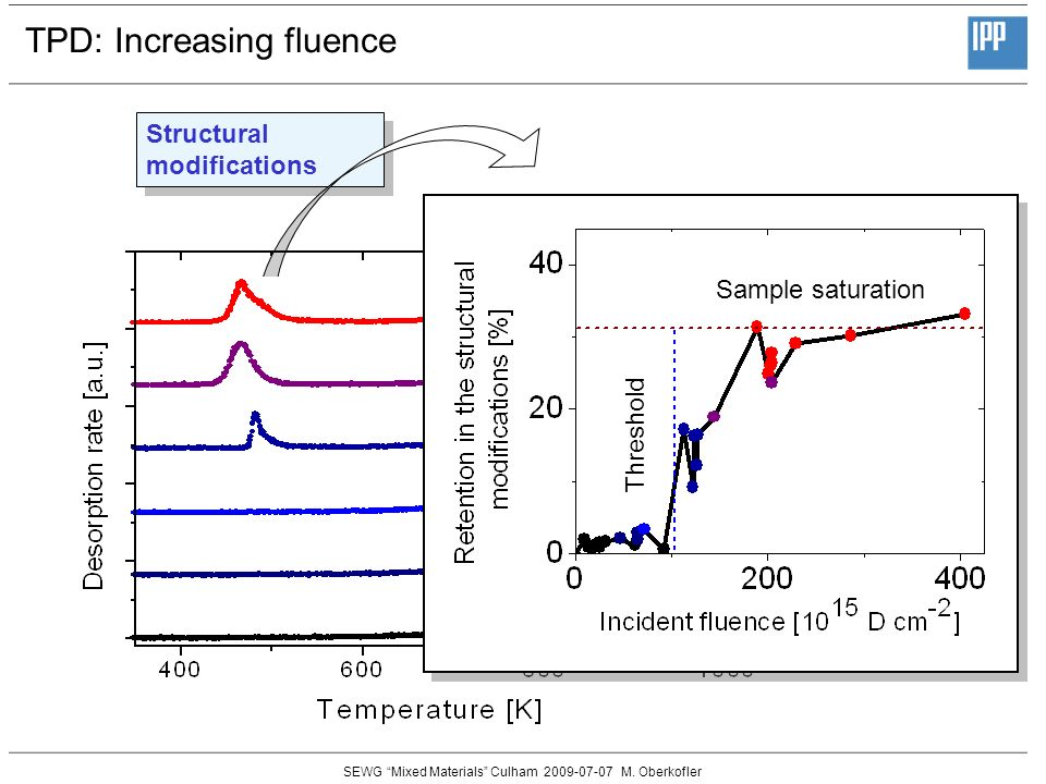 SEWG Mixed Materials Culham 2009-07-07 M. Oberkofler TPD: Increasing fluence Structural modifications Sample saturation Threshold