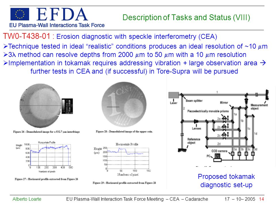 Alberto Loarte EU Plasma-Wall Interaction Task Force Meeting – CEA – Cadarache 17 – 10– 2005 14 Description of Tasks and Status (VIII) TW0-T438-01 : Erosion diagnostic with speckle interferometry (CEA) Technique tested in ideal realistic conditions produces an ideal resolution of ~10 m 3 method can resolve depths from 2000 m to 50 m with a 10 m resolution Implementation in tokamak requires addressing vibration + large observation area further tests in CEA and (if successful) in Tore-Supra will be pursued Proposed tokamak diagnostic set-up
