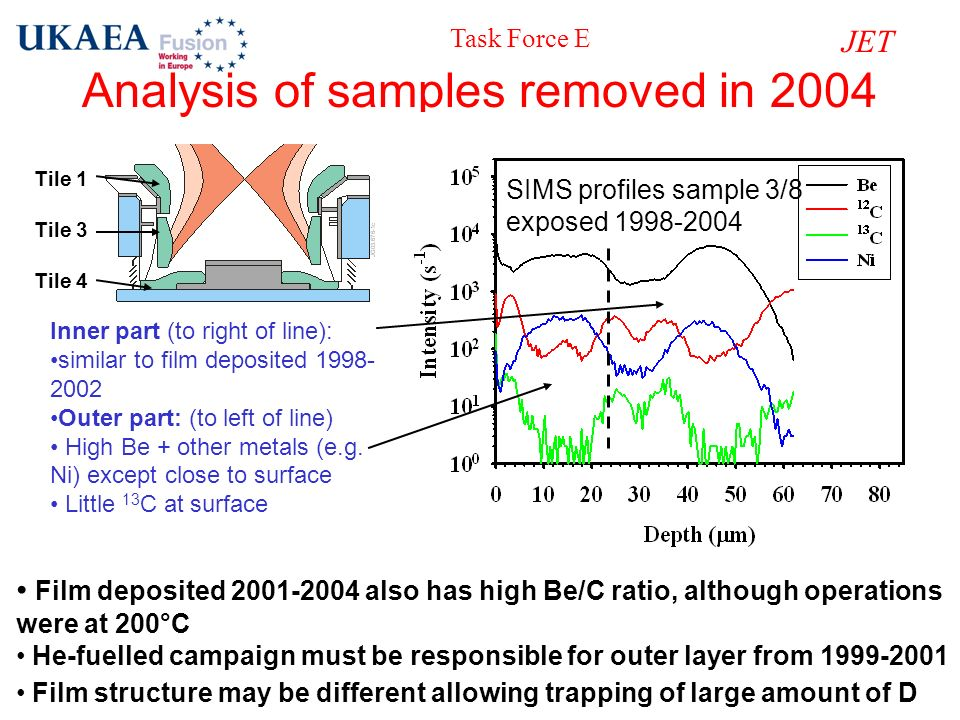 Analysis of samples removed in 2004 SIMS profiles sample 3/8 exposed 1998-2004 Inner part (to right of line): similar to film deposited 1998- 2002 Out