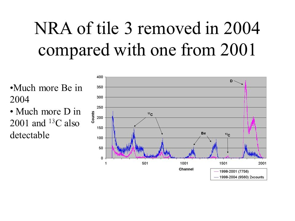 NRA of tile 3 removed in 2004 compared with one from 2001 Much more Be in 2004 Much more D in 2001 and 13 C also detectable