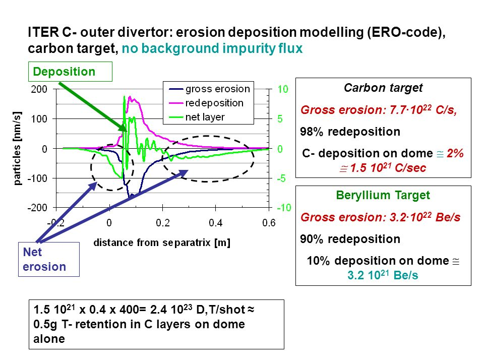 ITER C- outer divertor: erosion deposition modelling (ERO-code), carbon target, no background impurity flux Carbon target Gross erosion: 7.7·10 22 C/s