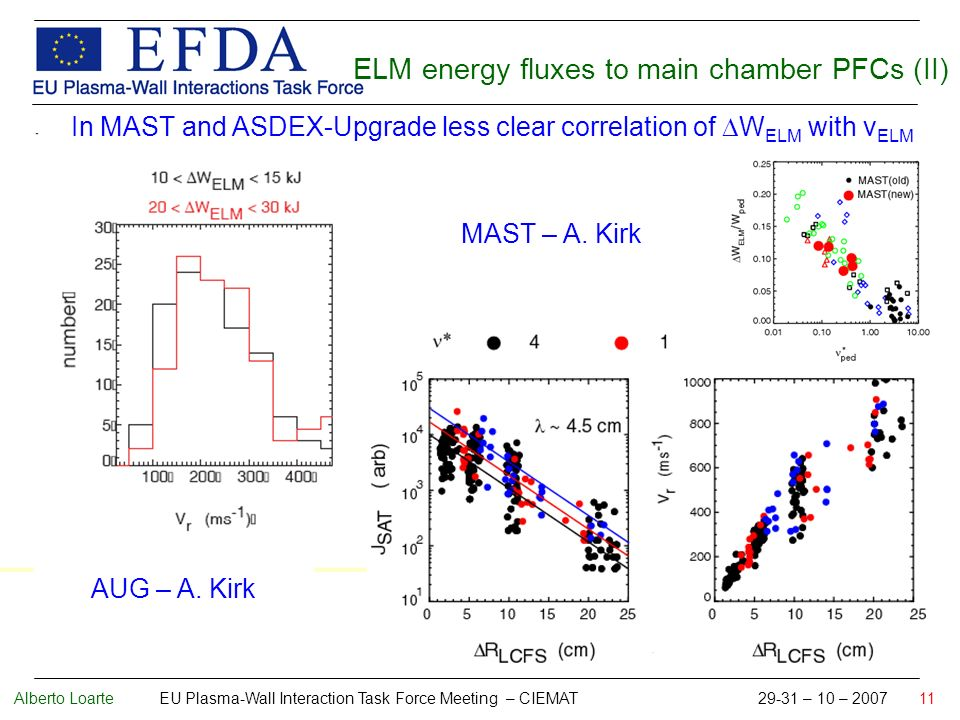 Alberto Loarte EU Plasma-Wall Interaction Task Force Meeting – CIEMAT 29-31 – 10 – 2007 11 In MAST and ASDEX-Upgrade less clear correlation of W ELM with v ELM ELM energy fluxes to main chamber PFCs (II) AUG – A.