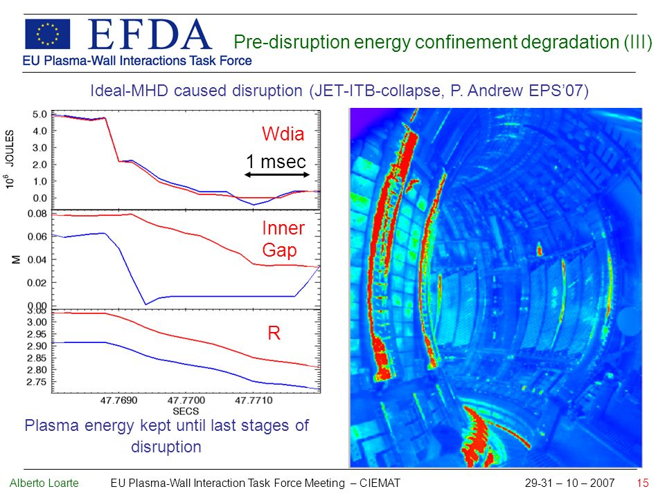 Alberto Loarte EU Plasma-Wall Interaction Task Force Meeting – CIEMAT 29-31 – 10 – 2007 15 Pre-disruption energy confinement degradation (III) Ideal-MHD caused disruption (JET-ITB-collapse, P.