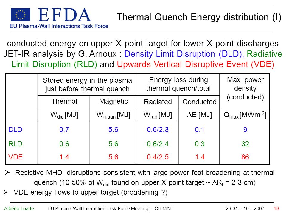 Alberto Loarte EU Plasma-Wall Interaction Task Force Meeting – CIEMAT 29-31 – 10 – 2007 18 Stored energy in the plasma just before thermal quench Energy loss during thermal quench/total Max.