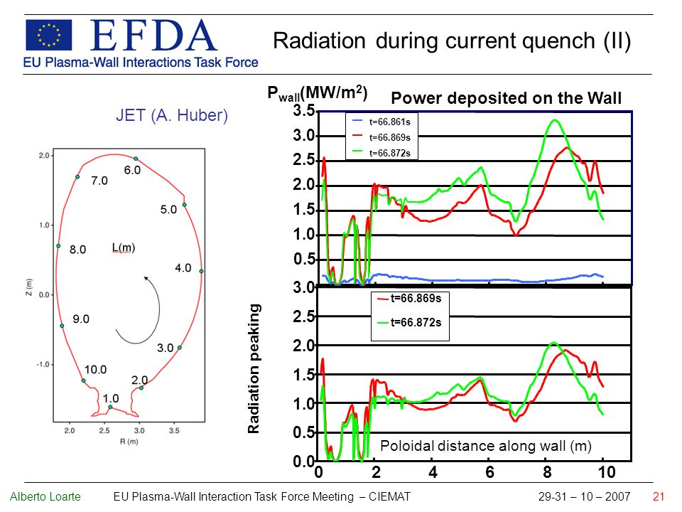 Alberto Loarte EU Plasma-Wall Interaction Task Force Meeting – CIEMAT 29-31 – 10 – 2007 21 P wall (MW/m 2 ) Power deposited on the Wall Poloidal distance along wall (m) Radiation peaking Radiation during current quench (II) JET (A.