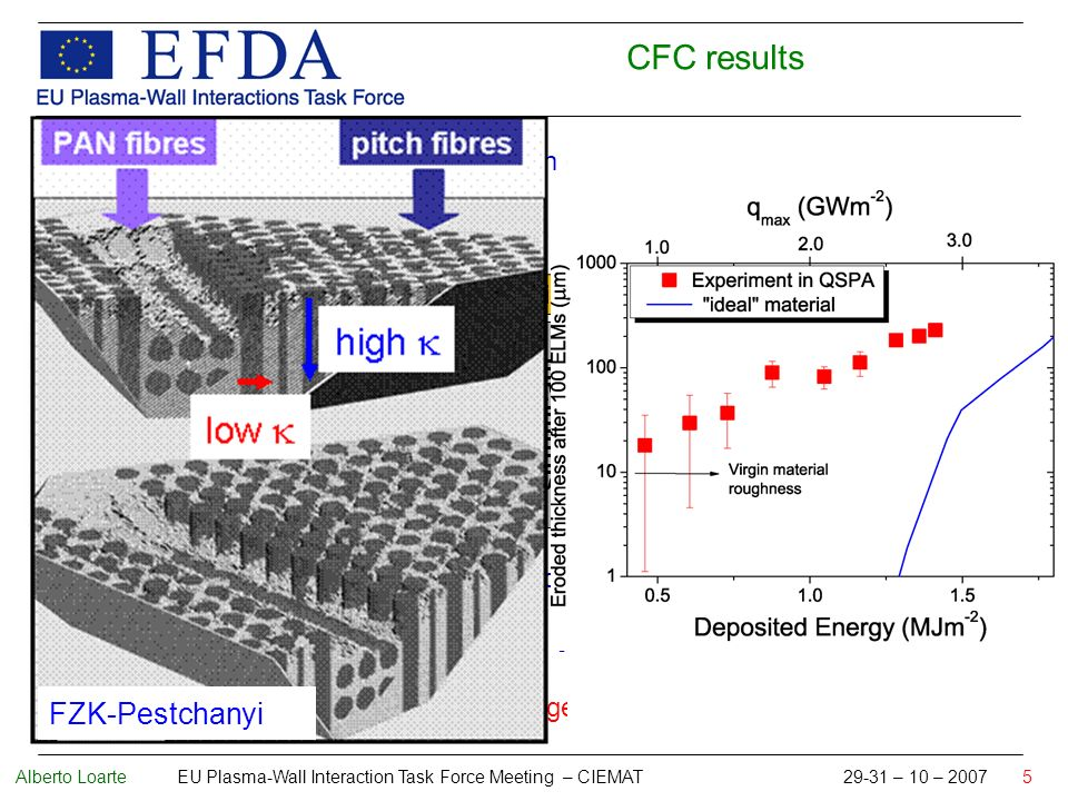 Alberto Loarte EU Plasma-Wall Interaction Task Force Meeting – CIEMAT 29-31 – 10 – 2007 5 1.Under ITER-like heat loads erosion of CFC was determined mainly by the erosion of PAN-fibers: 2.Noticeable mass losses of a sample took place at an energy density of 1.4 MJ/m 2 3.Severe crack formation was observed at energy densities 0.7 MJ/m 2 (cracking of pitch fibre bundles) Recommended threshold for damage 0.5 MJm -2 adopted by ITER energy density / MJm -2 0.51.0 1.5 negligible erosion erosion starts at PFC corners PAN fibre erosion of flat surfaces after 100 shot significant PAN fibre erosion after 50 shots PAN fibre erosion after 10 shots CFC CFC results FZK-Pestchanyi