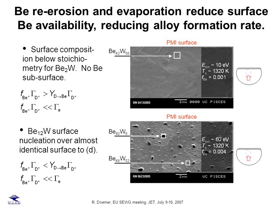 Be re-erosion and evaporation reduce surface Be availability, reducing alloy formation rate.