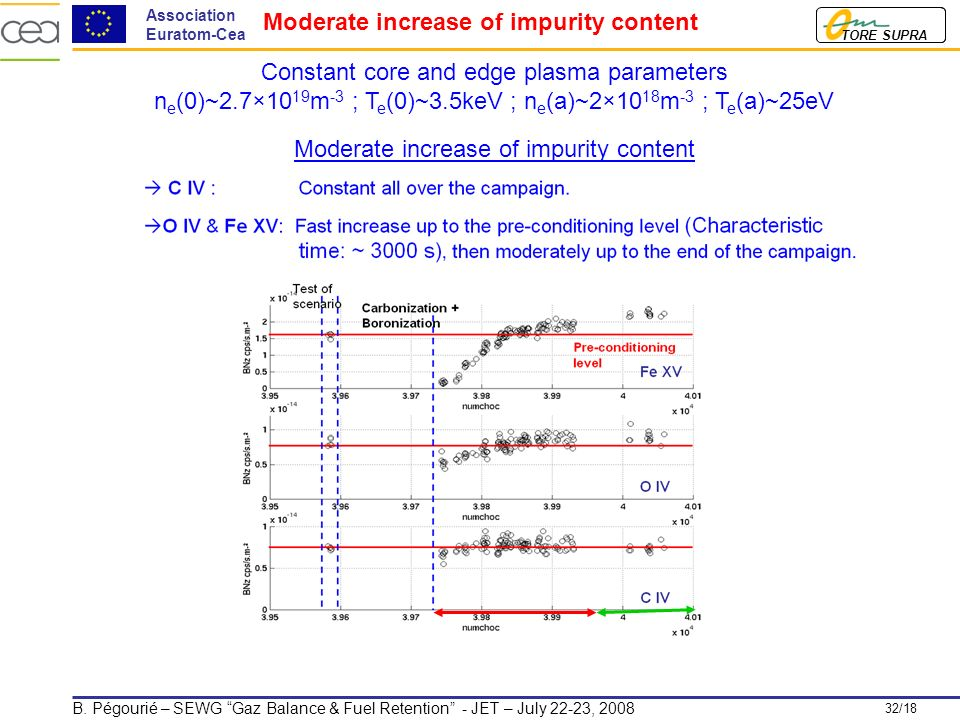 32/18 TORE SUPRA Association Euratom-Cea B. Pégourié – SEWG Gaz Balance & Fuel Retention - JET – July 22-23, 2008 Moderate increase of impurity conten