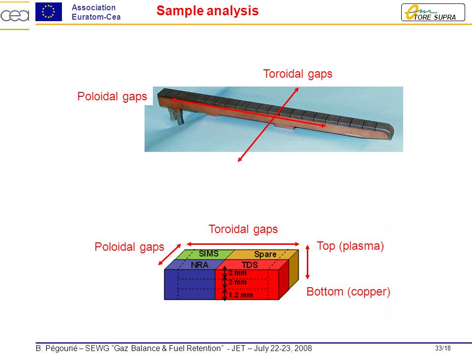 33/18 TORE SUPRA Association Euratom-Cea B. Pégourié – SEWG Gaz Balance & Fuel Retention - JET – July 22-23, 2008 Toroidal gaps Poloidal gaps Top (pla