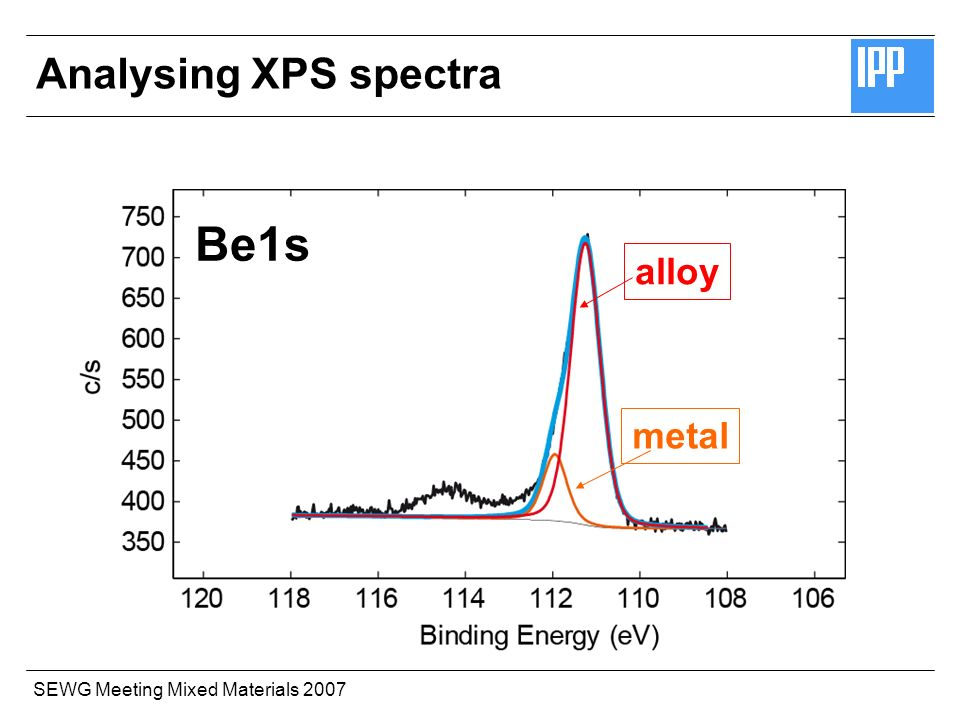 SEWG Meeting Mixed Materials 2007 alloy metal Be1s Analysing XPS spectra