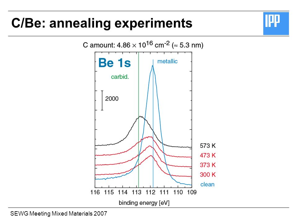 SEWG Meeting Mixed Materials 2007 C/Be: annealing experiments