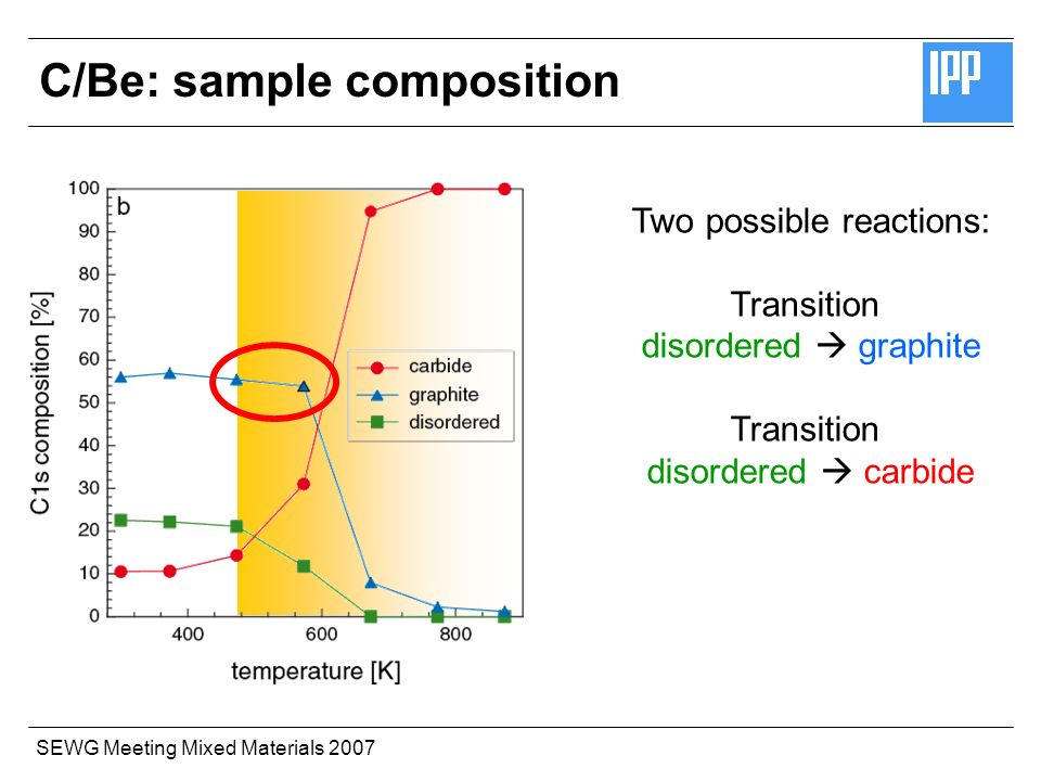 SEWG Meeting Mixed Materials 2007 Two possible reactions: Transition disordered graphite Transition disordered carbide C/Be: sample composition