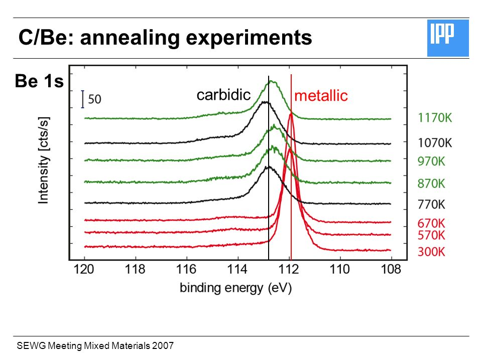 SEWG Meeting Mixed Materials 2007 Be 1s metallic carbidic C/Be: annealing experiments