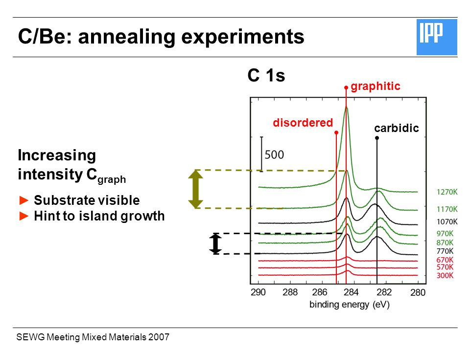 SEWG Meeting Mixed Materials 2007 Be 1sC 1s metallicgraphitic carbidic disordered Increasing intensity C graph Substrate visible Hint to island growth C/Be: annealing experiments