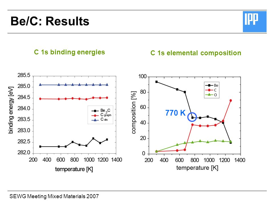 SEWG Meeting Mixed Materials 2007 C 1s binding energies C 1s elemental composition Be/C: Results 770 K