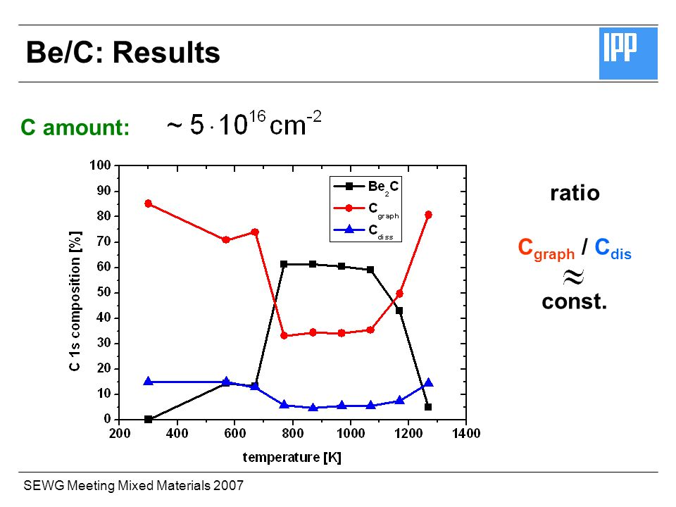 SEWG Meeting Mixed Materials 2007 C amount: ratio C graph / C dis const. Be/C: Results