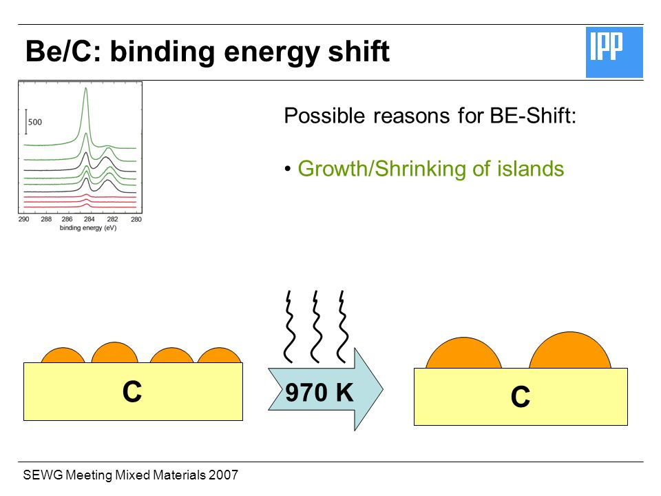 SEWG Meeting Mixed Materials 2007 Possible reasons for BE-Shift: Growth/Shrinking of islands 970 K C C Be/C: binding energy shift