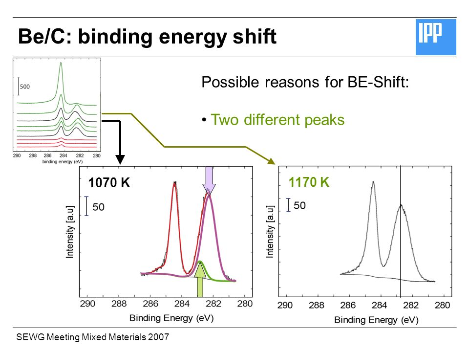 SEWG Meeting Mixed Materials 2007 Possible reasons for BE-Shift: Two different peaks 1070 K 1170 K Be/C: binding energy shift