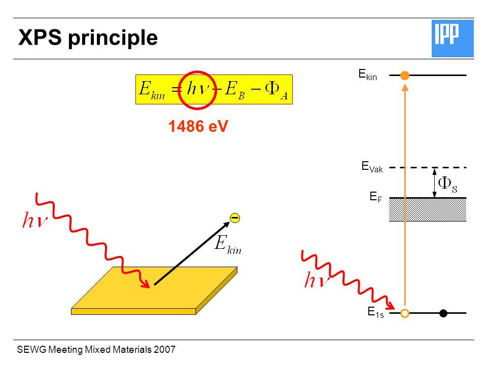SEWG Meeting Mixed Materials 2007 E 1s E Vak EFEF E kin XPS principle 1486 eV
