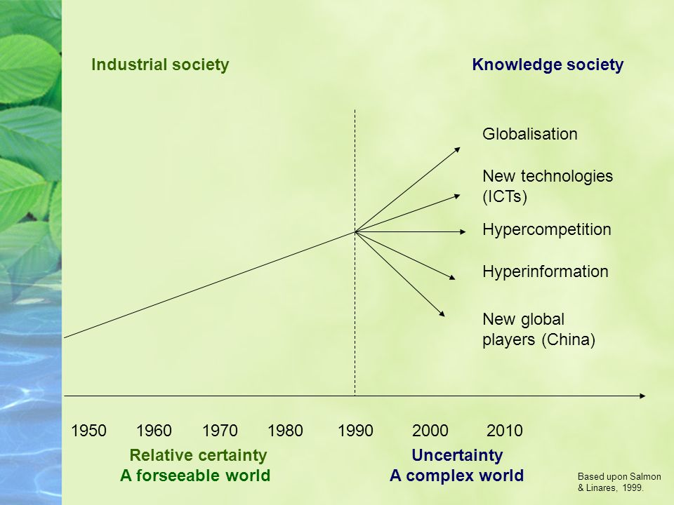 1950 1960 1970 1980 1990 2000 2010 Relative certainty A forseeable world Uncertainty A complex world Globalisation New technologies (ICTs) Hypercompetition Hyperinformation New global competitors (China) Industrial societyKnowledge society Based upon Salmon & Linares, 1999.