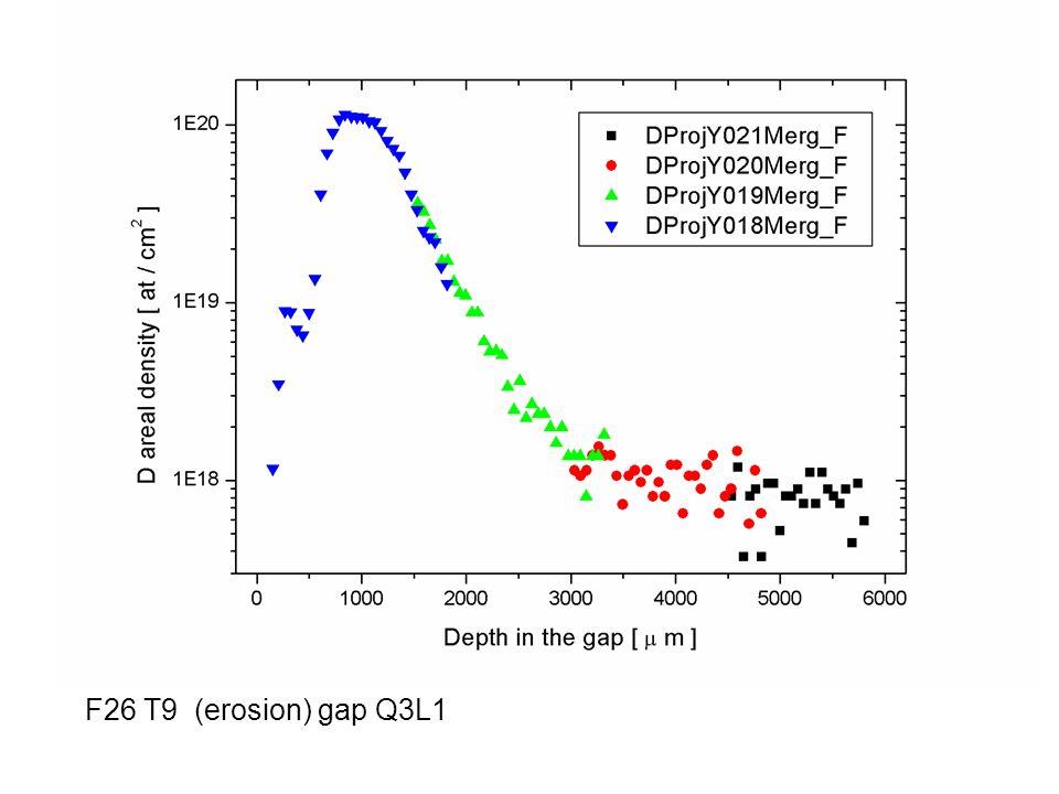 F26 T9 (erosion) gap Q3L1