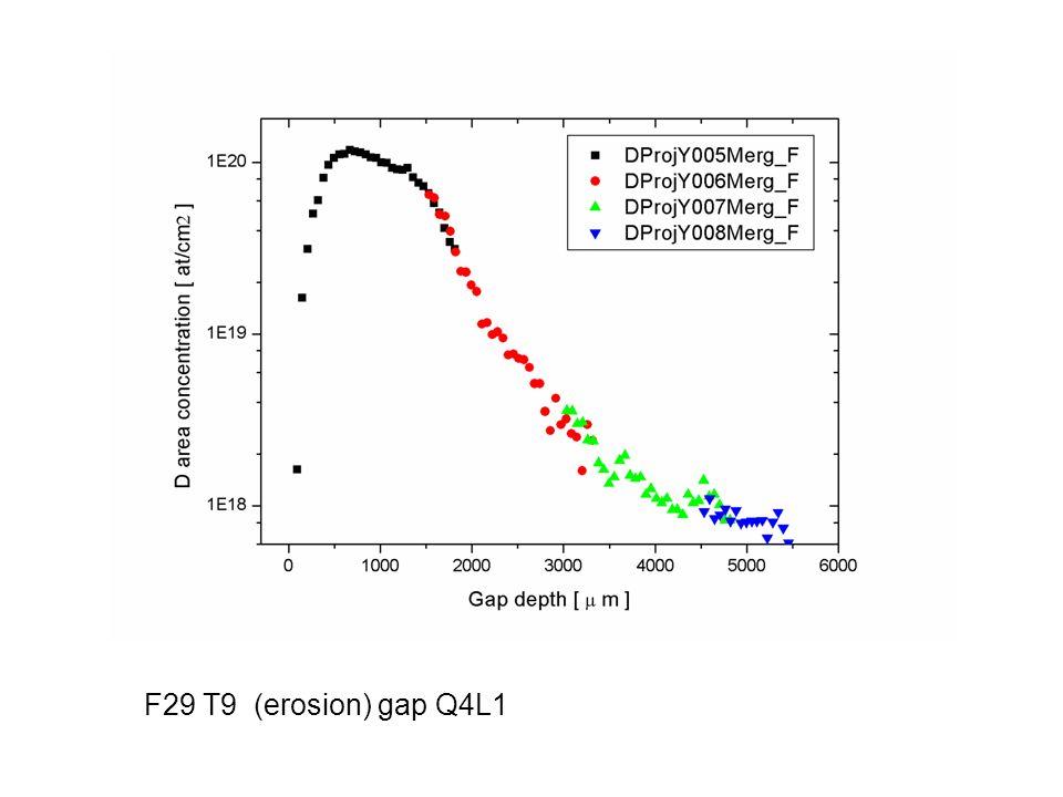 F29 T9 (erosion) gap Q4L1