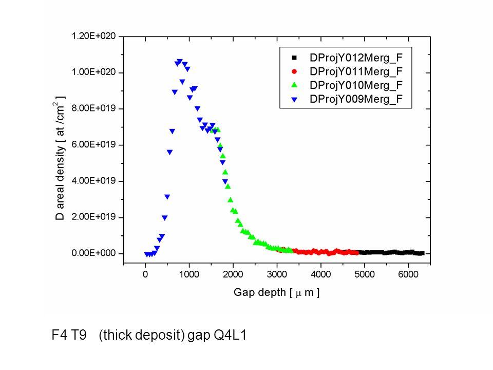 F4 T9 (thick deposit) gap Q4L1