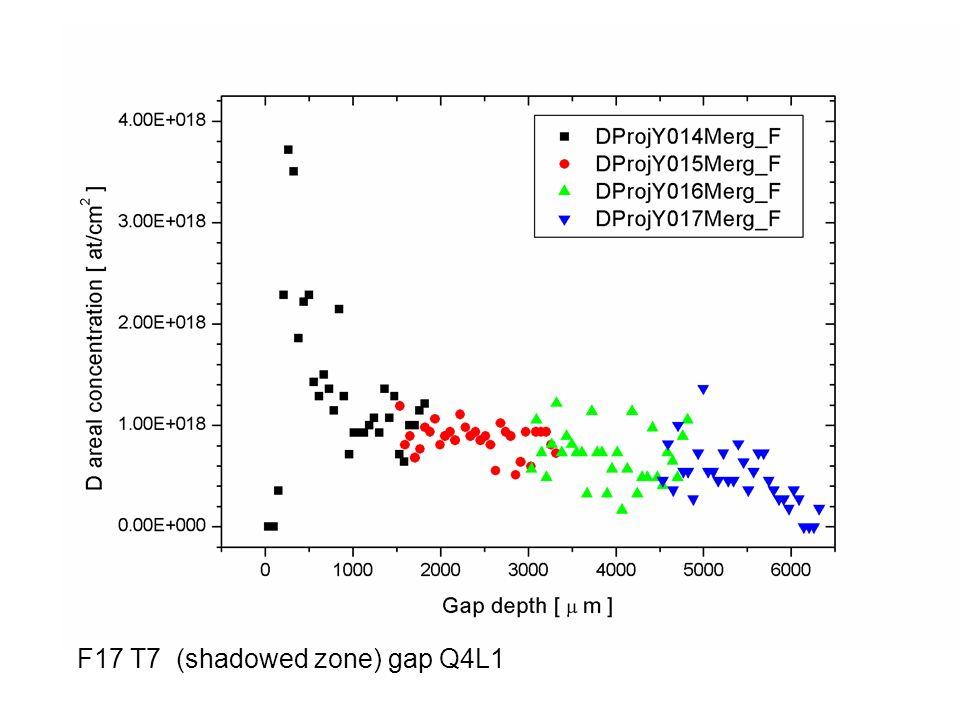 F17 T7 (shadowed zone) gap Q4L1