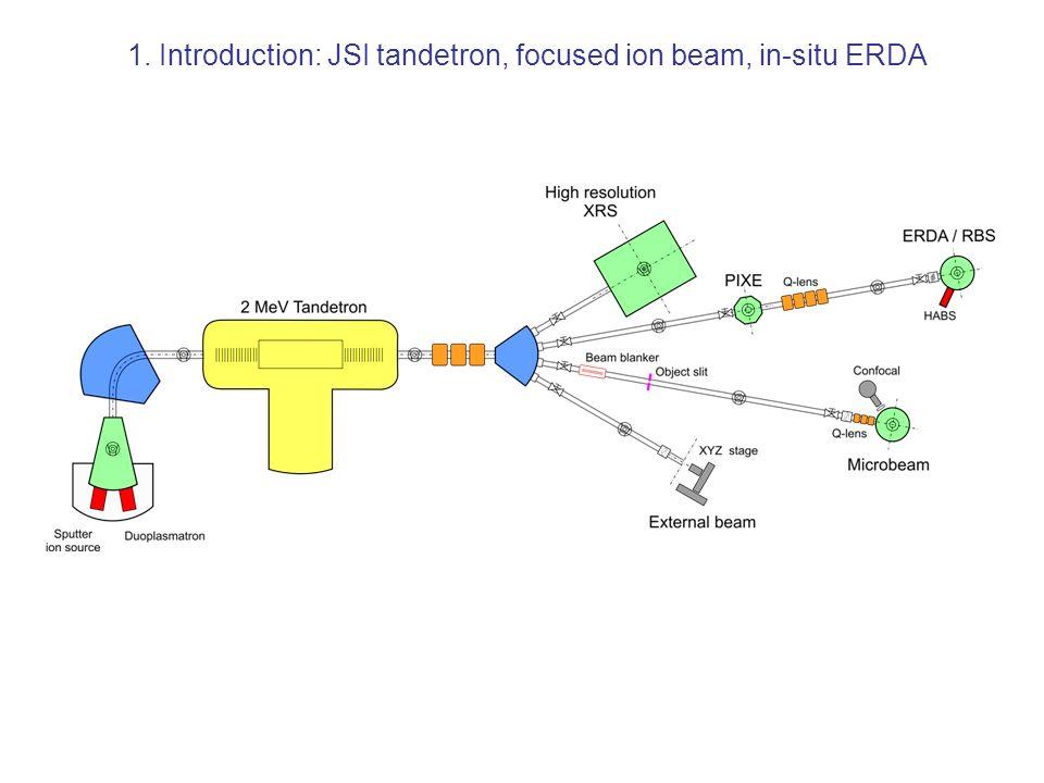 1. Introduction: JSI tandetron, focused ion beam, in-situ ERDA