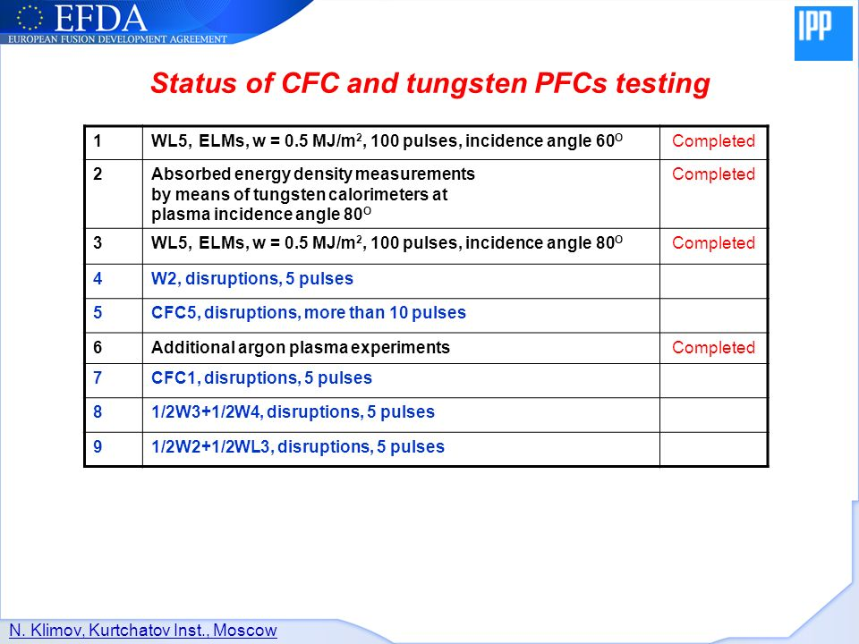 Status of CFC and tungsten PFCs testing 1WL5, ELMs, w = 0.5 MJ/m 2, 100 pulses, incidence angle 60 O Completed 2Absorbed energy density measurements by means of tungsten calorimeters at plasma incidence angle 80 O Completed 3WL5, ELMs, w = 0.5 MJ/m 2, 100 pulses, incidence angle 80 O Completed 4W2, disruptions, 5 pulses 5CFC5, disruptions, more than 10 pulses 6Additional argon plasma experimentsCompleted 7CFC1, disruptions, 5 pulses 81/2W3+1/2W4, disruptions, 5 pulses 91/2W2+1/2WL3, disruptions, 5 pulses N.