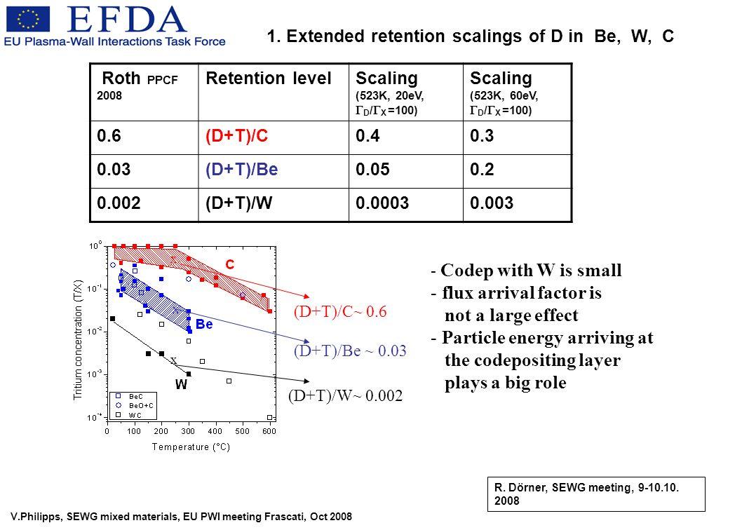 V.Philipps, SEWG mixed materials, EU PWI meeting Frascati, Oct 2008 Roth PPCF 2008 Retention levelScaling (523K, 20eV, D / X =100) Scaling (523K, 60eV