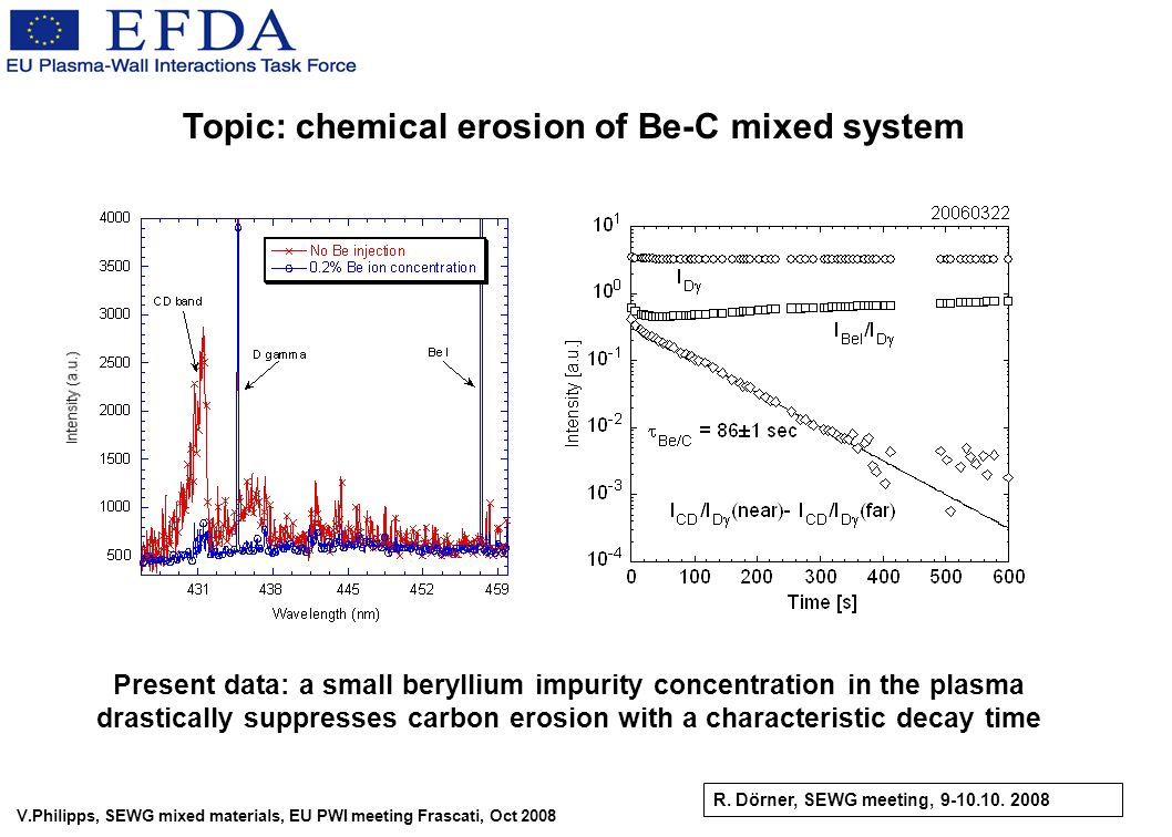 V.Philipps, SEWG mixed materials, EU PWI meeting Frascati, Oct 2008 Topic: chemical erosion of Be-C mixed system R. Dörner, SEWG meeting, 9-10.10. 200