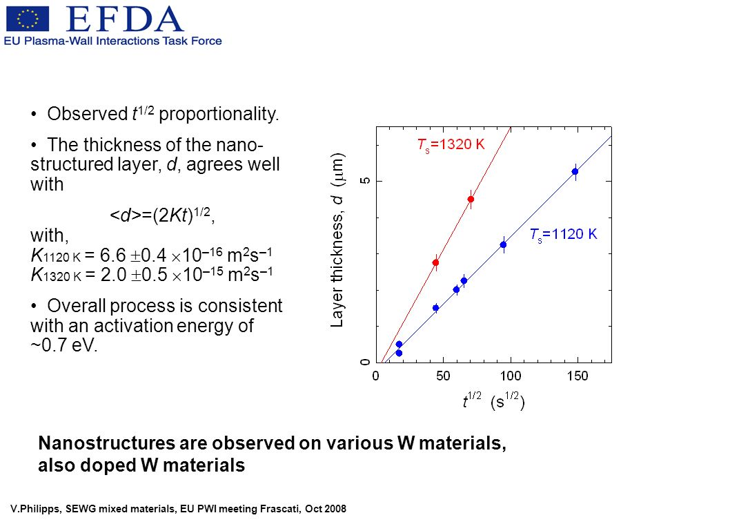 V.Philipps, SEWG mixed materials, EU PWI meeting Frascati, Oct 2008 Observed t 1/2 proportionality. The thickness of the nano- structured layer, d, ag